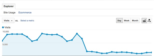Google analytics graph